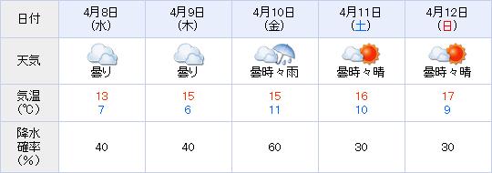 阪神競馬場天気